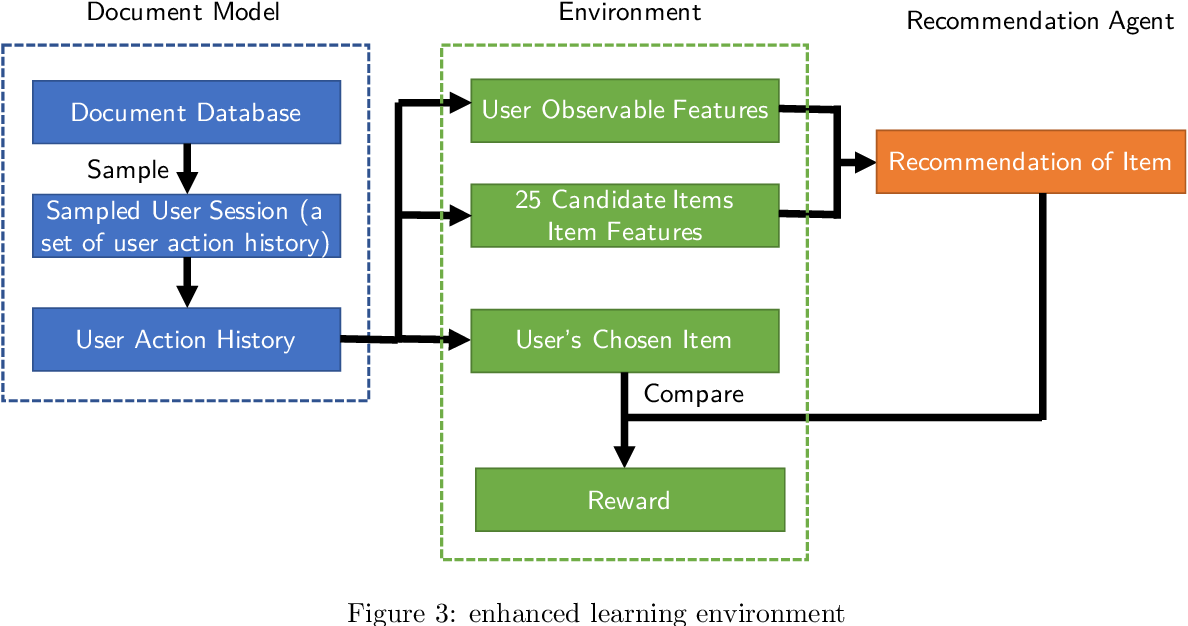 Figure 4 for Interactive Search Based on Deep Reinforcement Learning