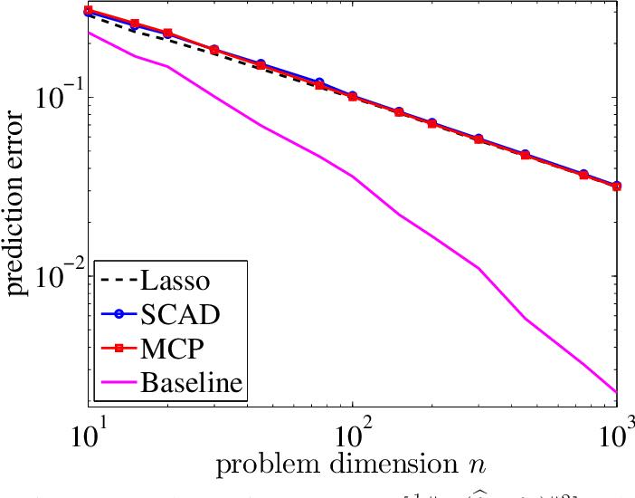 Figure 2 for Optimal prediction for sparse linear models? Lower bounds for coordinate-separable M-estimators