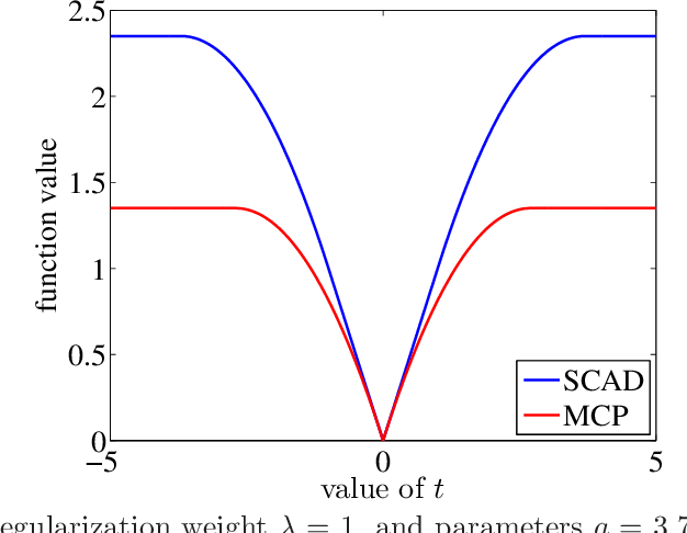 Figure 1 for Optimal prediction for sparse linear models? Lower bounds for coordinate-separable M-estimators