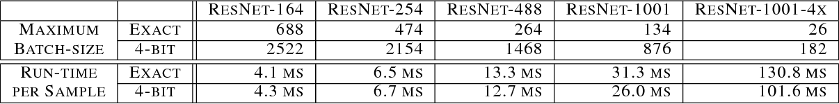 Figure 4 for Backprop with Approximate Activations for Memory-efficient Network Training