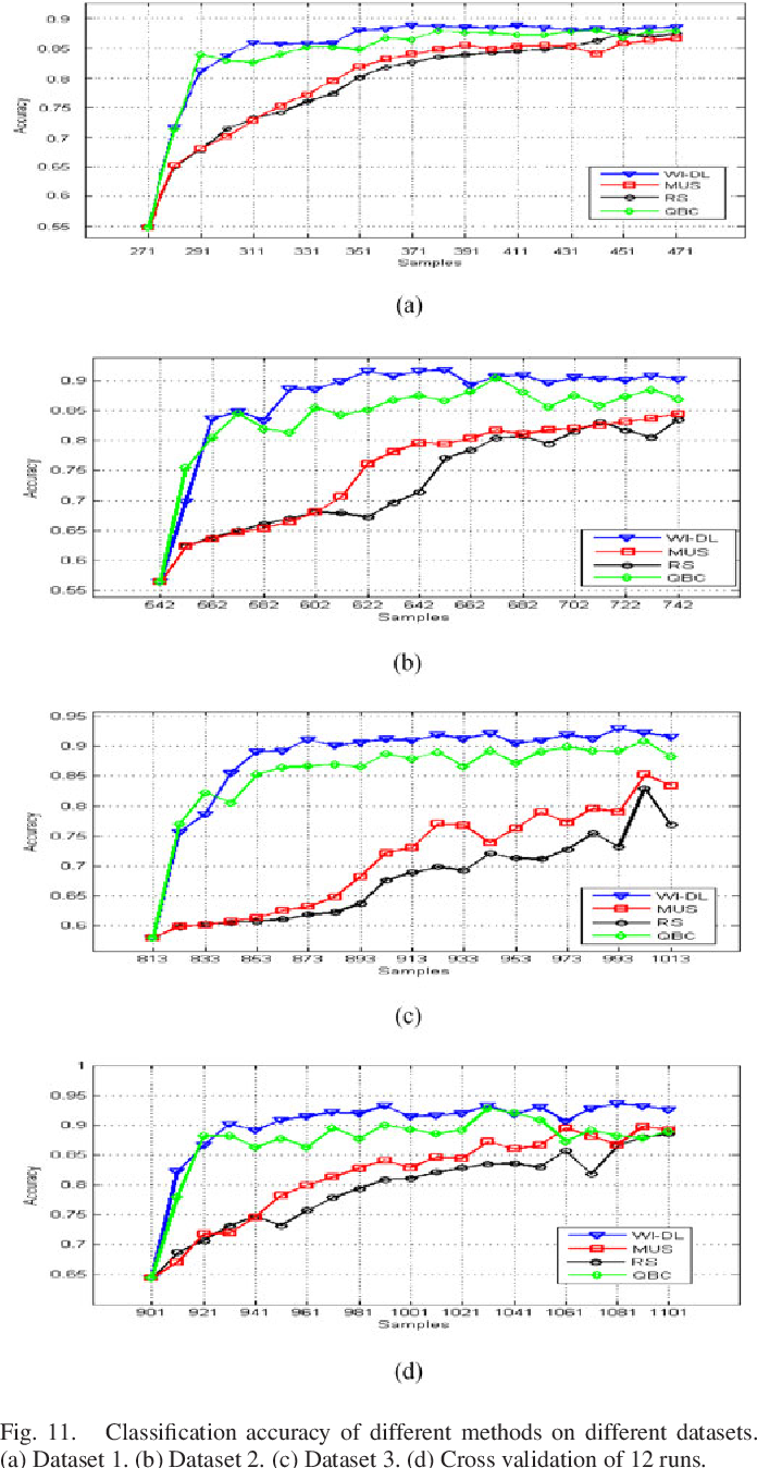 Figure 3 for Active Deep Learning for Classification of Hyperspectral Images