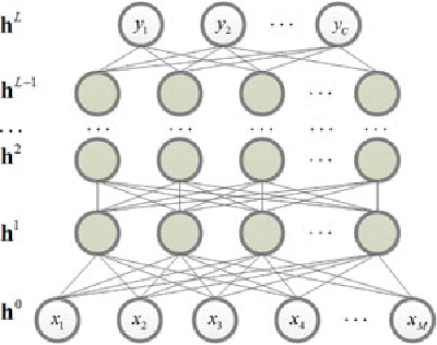 Figure 1 for Active Deep Learning for Classification of Hyperspectral Images