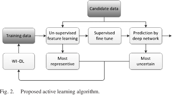 Figure 4 for Active Deep Learning for Classification of Hyperspectral Images