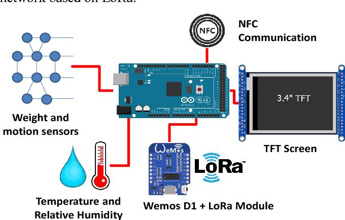 Smart Infant Incubator Based on LoRa Networks - Semantic Scholar