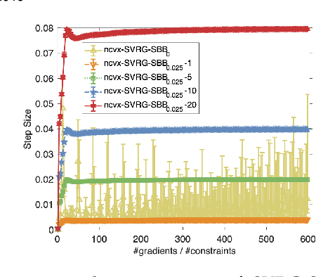 Figure 1 for Fast Stochastic Ordinal Embedding with Variance Reduction and Adaptive Step Size