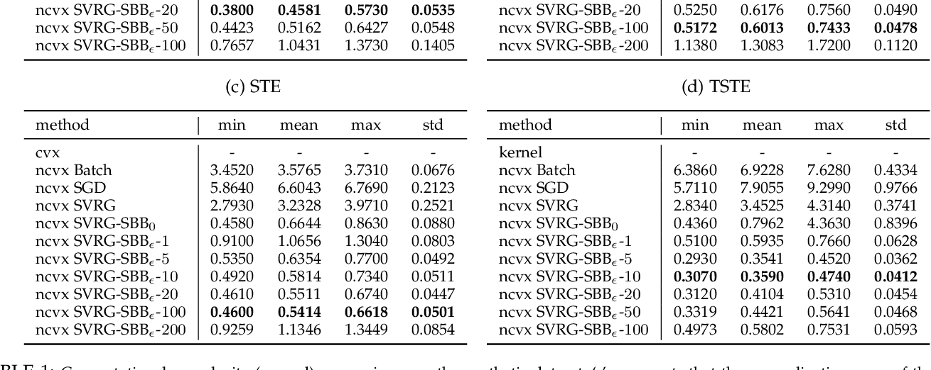 Figure 2 for Fast Stochastic Ordinal Embedding with Variance Reduction and Adaptive Step Size