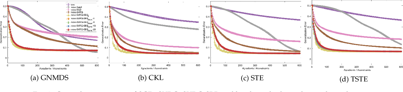 Figure 3 for Fast Stochastic Ordinal Embedding with Variance Reduction and Adaptive Step Size
