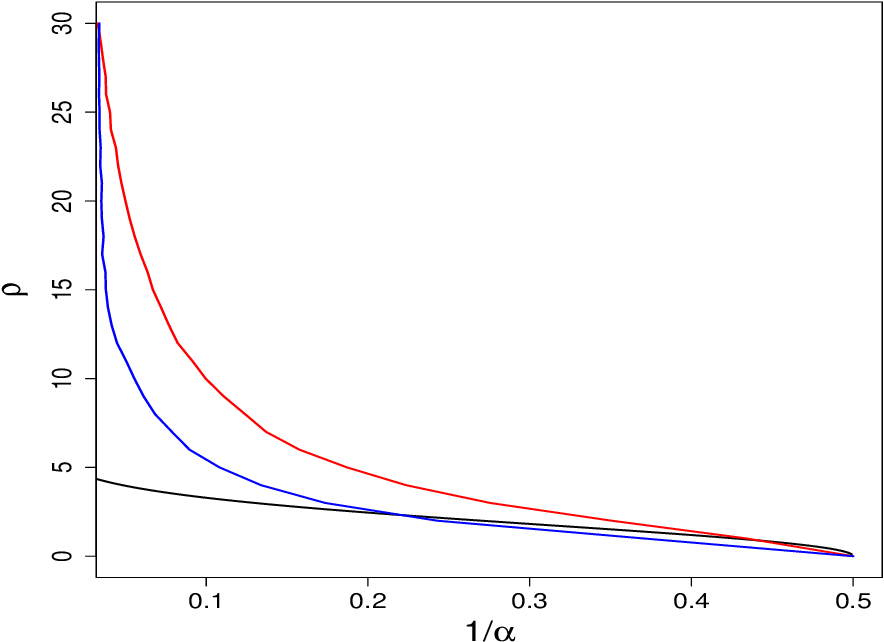 Figure 2 for Large scale analysis of generalization error in learning using margin based classification methods