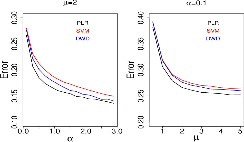 Figure 4 for Large scale analysis of generalization error in learning using margin based classification methods