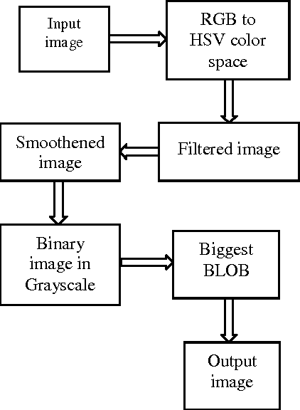 Figure 3 from indian sign language recognition using eigen value basic block diagram of skin filtering ccuart Choice Image