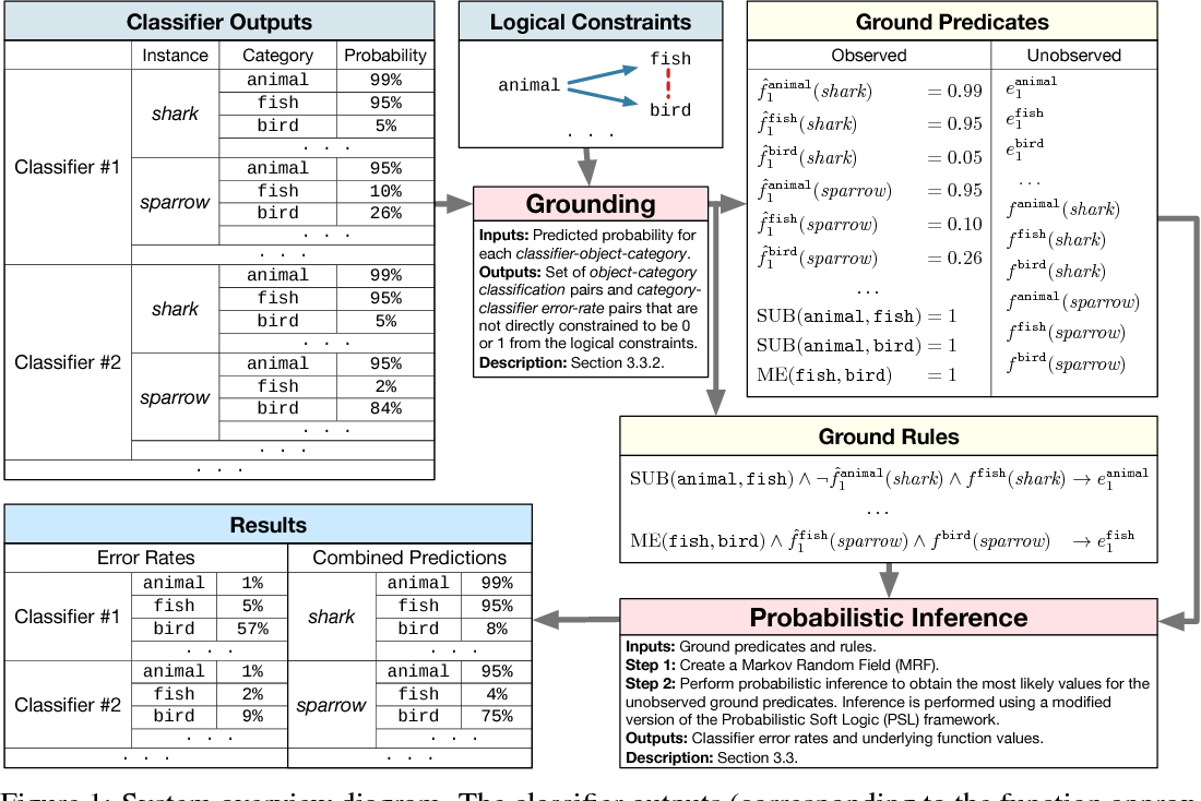 Figure 1 for Estimating Accuracy from Unlabeled Data: A Probabilistic Logic Approach