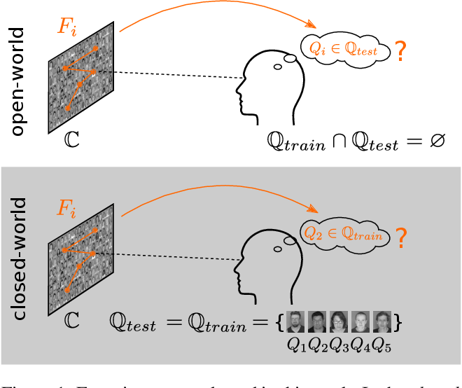 Figure 1 for Prediction of Search Targets From Fixations in Open-World Settings