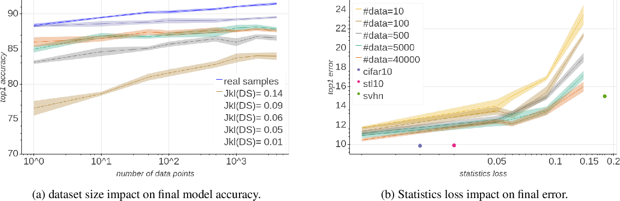 Figure 4 for The Knowledge Within: Methods for Data-Free Model Compression
