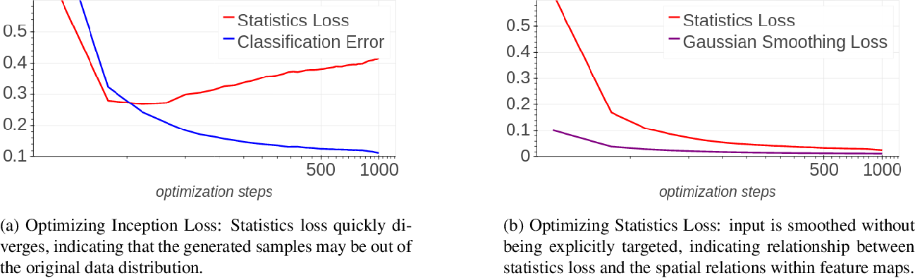 Figure 2 for The Knowledge Within: Methods for Data-Free Model Compression
