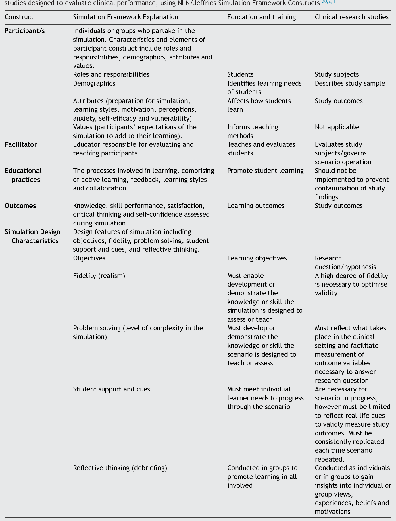 Table 1 Characteristics of simulation design when implemented in education and training compared with clinical research studies designed to evaluate clinical performance, using NLN/Jeffries Simulation Framework Constructs 20,2,1