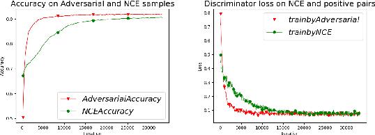 Figure 1 for Adversarial Contrastive Estimation