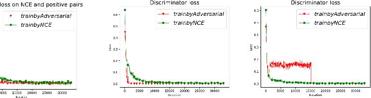Figure 3 for Adversarial Contrastive Estimation