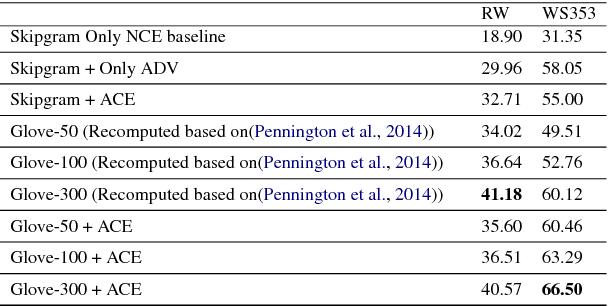 Figure 4 for Adversarial Contrastive Estimation