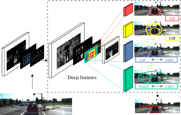 Figure 1 for MDFN: Multi-Scale Deep Feature Learning Network for Object Detection