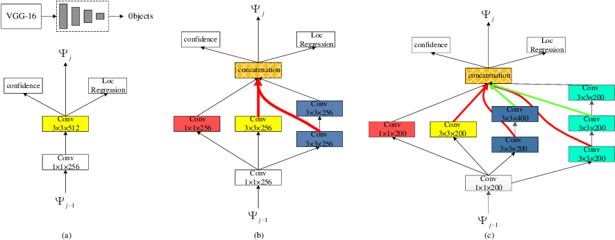 Figure 3 for MDFN: Multi-Scale Deep Feature Learning Network for Object Detection