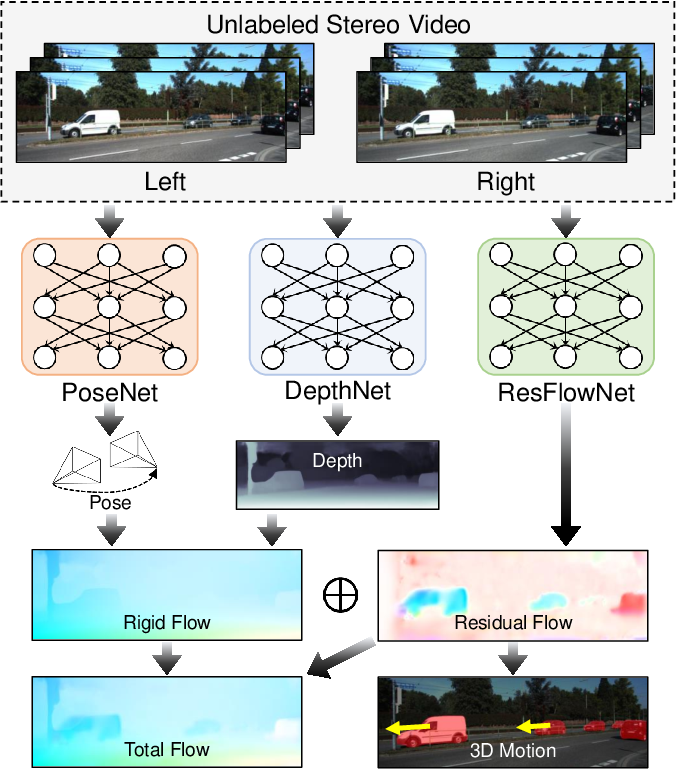 Figure 1 for Learning Residual Flow as Dynamic Motion from Stereo Videos