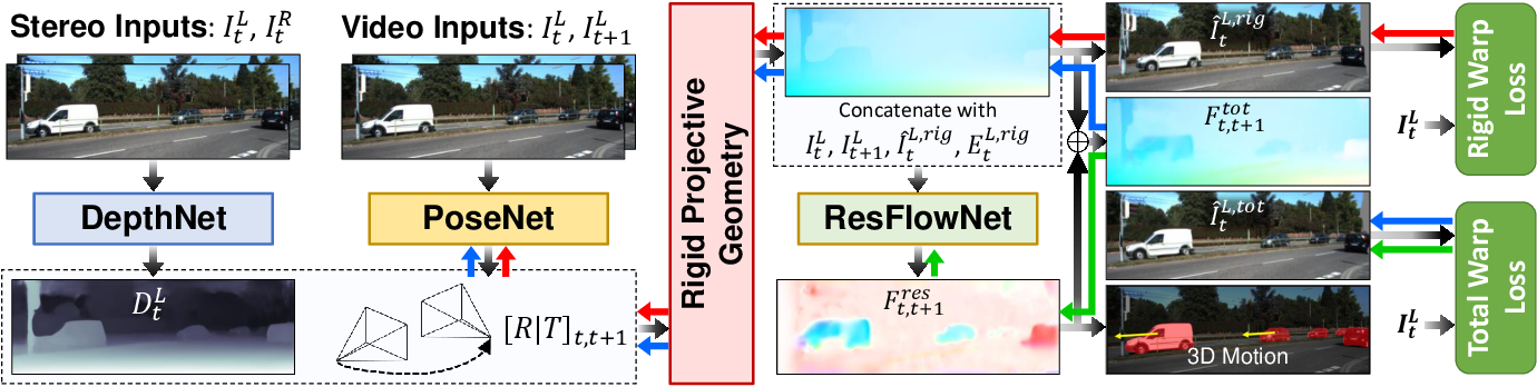 Figure 2 for Learning Residual Flow as Dynamic Motion from Stereo Videos