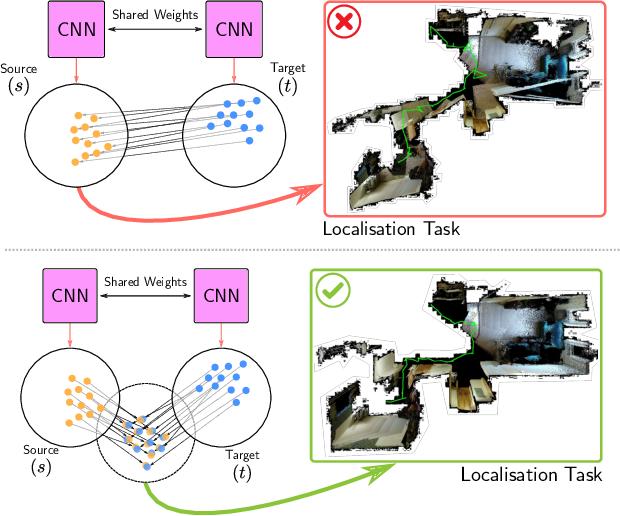 Figure 1 for Localising In Complex Scenes Using Balanced Adversarial Adaptation