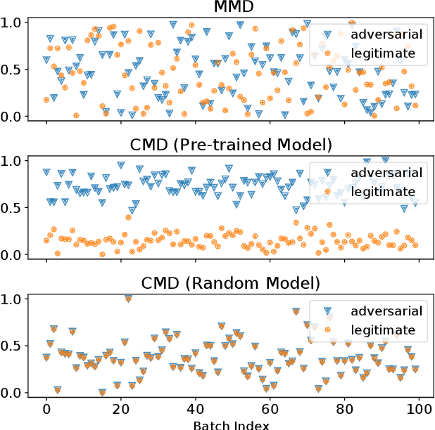 Figure 2 for Lightweight Detection of Out-of-Distribution and Adversarial Samples via Channel Mean Discrepancy