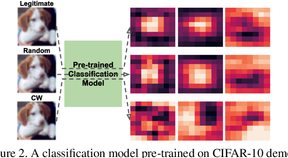 Figure 3 for Lightweight Detection of Out-of-Distribution and Adversarial Samples via Channel Mean Discrepancy