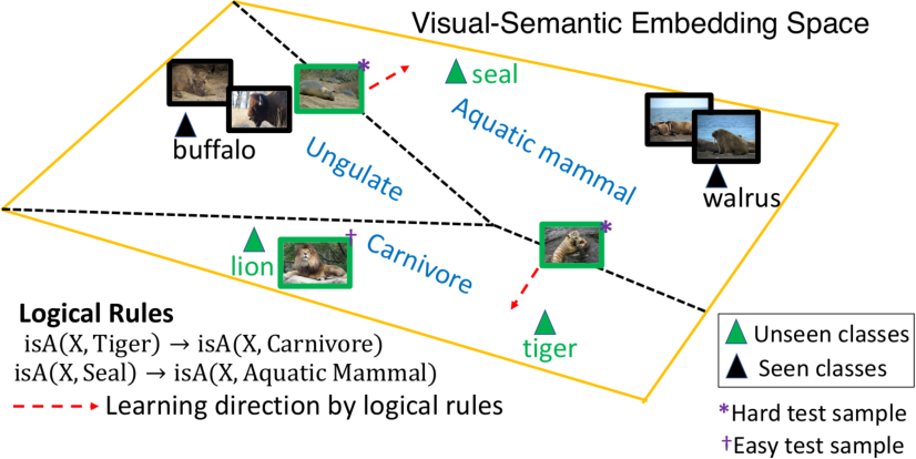 Figure 1 for Zero-Shot Learning with Knowledge Enhanced Visual Semantic Embeddings