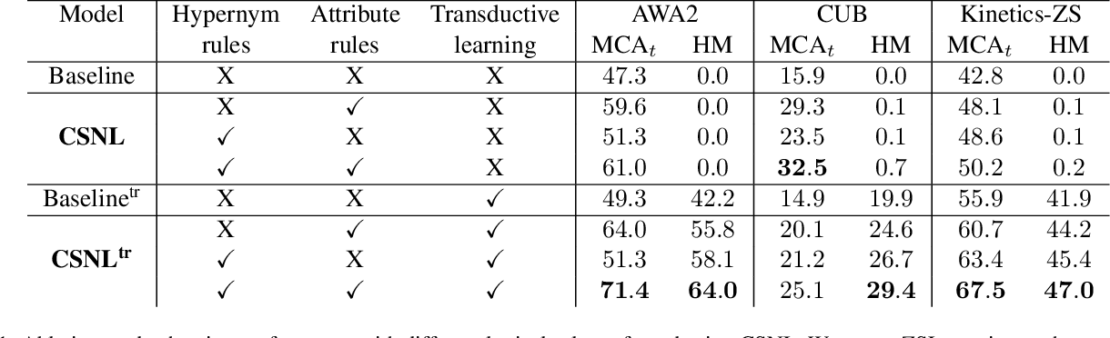 Figure 2 for Zero-Shot Learning with Knowledge Enhanced Visual Semantic Embeddings