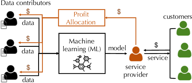 Figure 1 for Towards Efficient Data Valuation Based on the Shapley Value