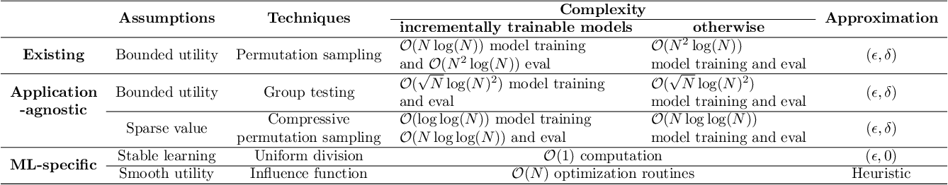 Figure 2 for Towards Efficient Data Valuation Based on the Shapley Value