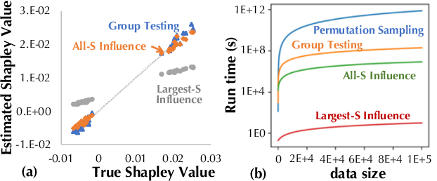 Figure 4 for Towards Efficient Data Valuation Based on the Shapley Value