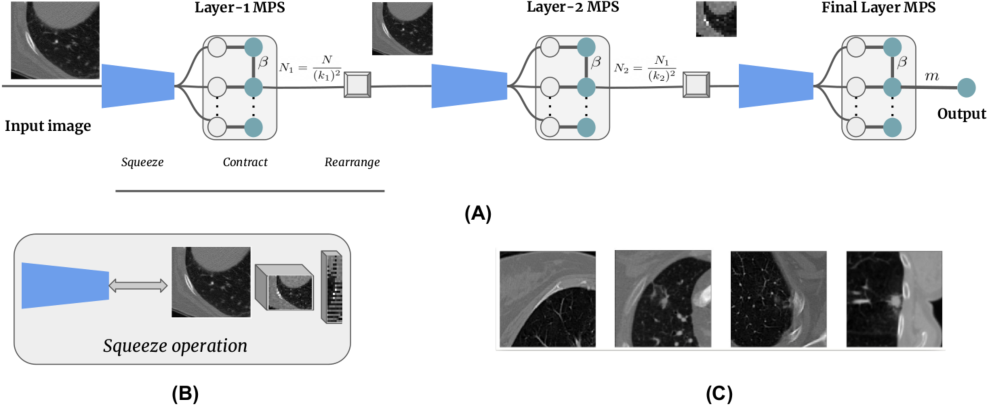 Figure 1 for Multi-layered tensor networks for image classification
