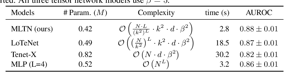Figure 2 for Multi-layered tensor networks for image classification