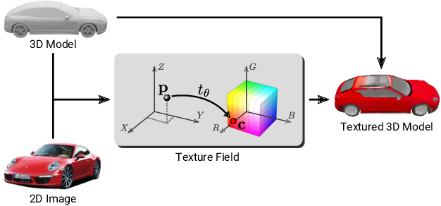 Figure 1 for Texture Fields: Learning Texture Representations in Function Space