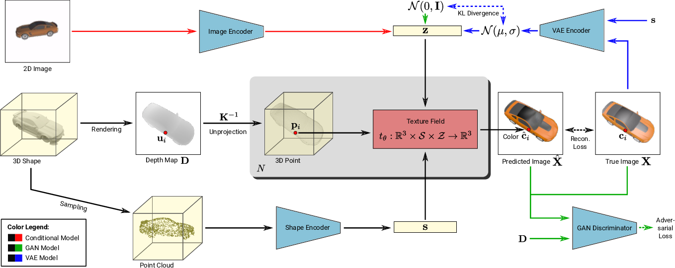 Figure 3 for Texture Fields: Learning Texture Representations in Function Space