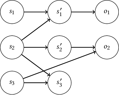 Figure 1 for Bayesian Reinforcement Learning in Factored POMDPs