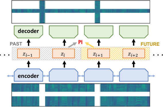 Figure 1 for Representation Learning for Sequence Data with Deep Autoencoding Predictive Components