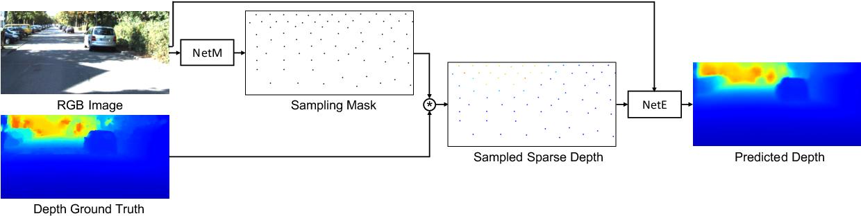 Figure 3 for Adaptive Illumination based Depth Sensing using Deep Learning
