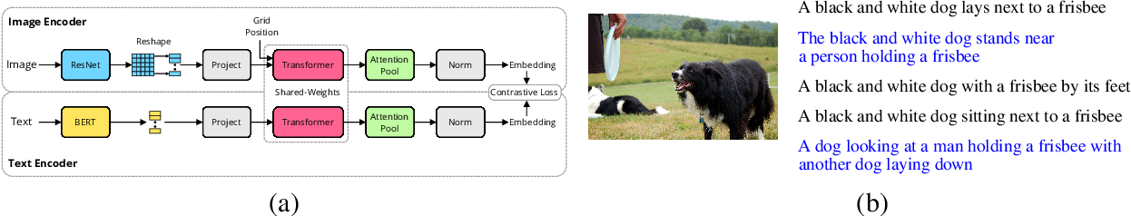 Figure 1 for Cross-Modal Retrieval Augmentation for Multi-Modal Classification