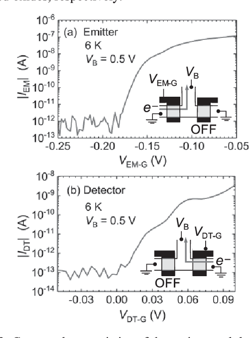 Fig. 2. Current characteristics of the emitter and detector at 6 K. For emitter (detector) measurements, the detector (emitter) is turned offby applying a negative voltage to the corresponding gate. Upper gate voltage is kept at 2 V, and the substrate is grounded.