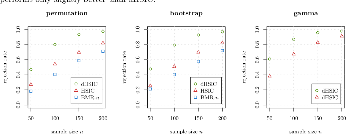 Figure 3 for Kernel-based Tests for Joint Independence