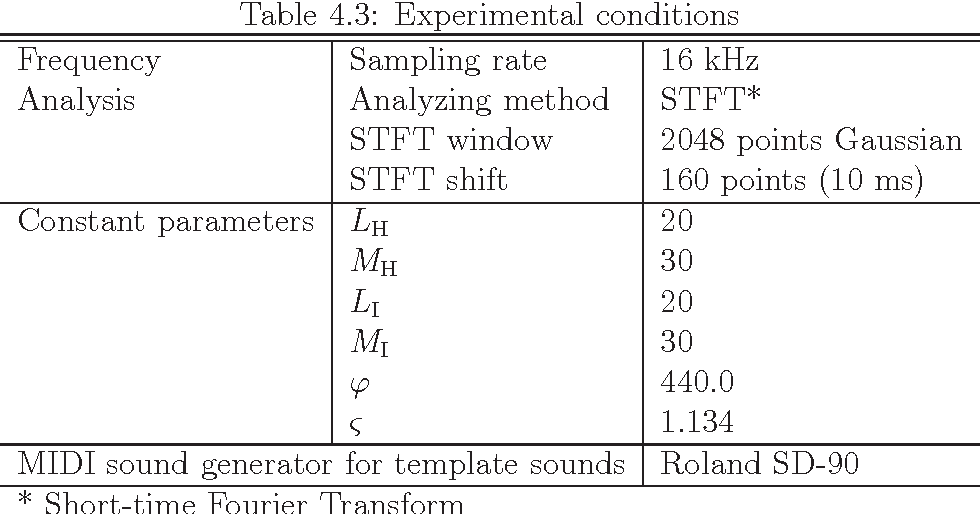 Table A 3 from Source Separation of Musical Instrument
