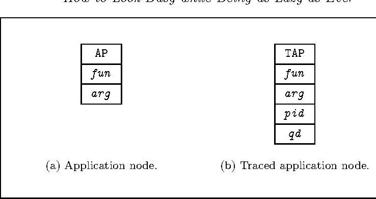 robert ennals thesis I would be very interested in seeing either better tools for automatically diagnosing space leaks at levels of abstraction client programmers would understand (ie, don't frame it in terms of some internal leaf in the hashmap implementation), or having more effort put into alternative implementations of non-strict evaluation, such as robert .