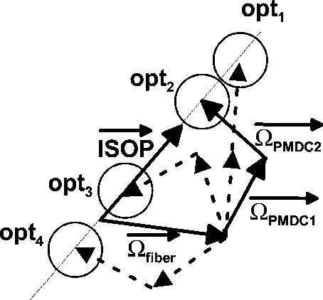 Adaptive Pmd Compensation By Electrical And Optical Techniques
