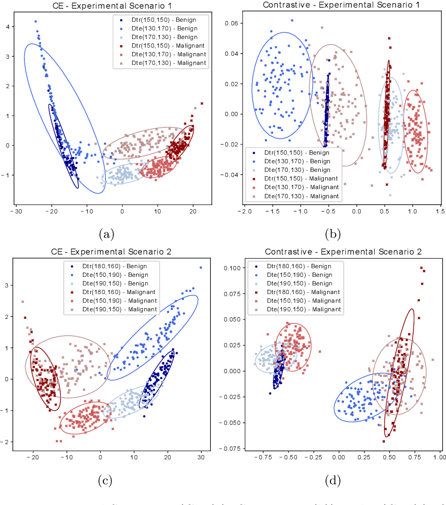 Figure 3 for The Effect of the Loss on Generalization: Empirical Study on Synthetic Lung Nodule Data