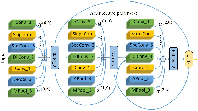 Figure 2 for Video Action Recognition Via Neural Architecture Searching