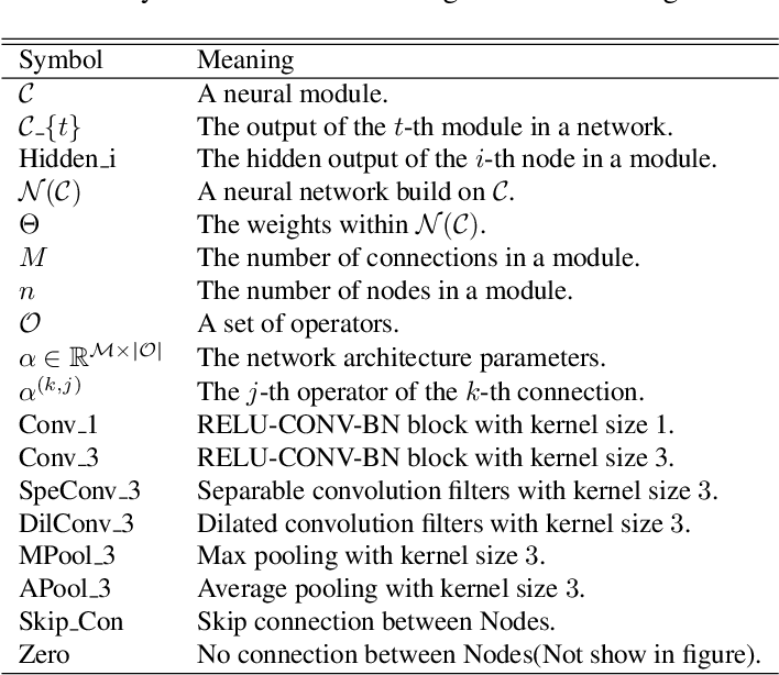 Figure 1 for Video Action Recognition Via Neural Architecture Searching